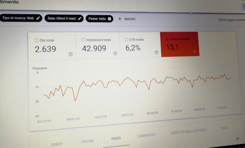 Le prestazioni di ricerca di un sito web su Google Search Console.